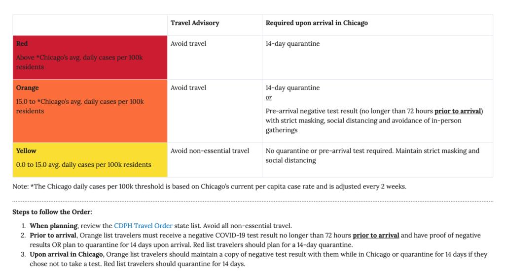 Chicago Travel Ban